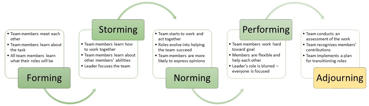 Forming: Team members meet each other, Team members learn about the tasks, All team members learn what their roles will be; Storming: Team members learn how to work together, Team members learn about others members' abilities, Leader focuses the team; Norming: Theam starts to work and act together, Roles evolve into helping the team succeed, Team members are more likely to express opinions; Performing: Team members work hard toward goal, Members are flexible and help each other, Leader's role is blurred - everyone is focused; Adjourning: Team conducts an assessment of the work, Team recognized members' contributions, Team implements a plan for transitioning roles